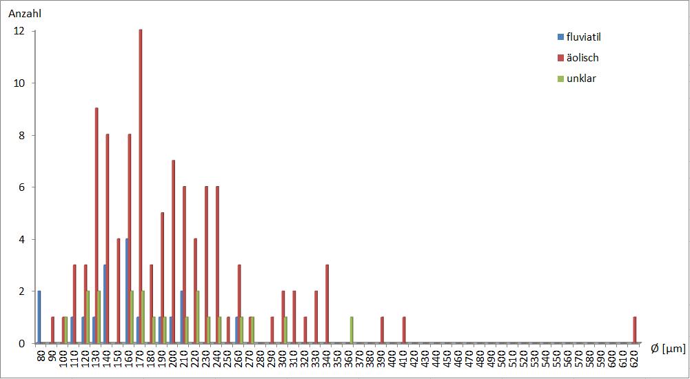 Diagramm Größenklassenverteilung der Mikrometeorite